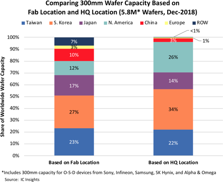 Comparing 300nm Wafer Capacity Based on Fab Location and HQ Locations -  Global Wafer Capacity 2018-2022 (IC Insights)