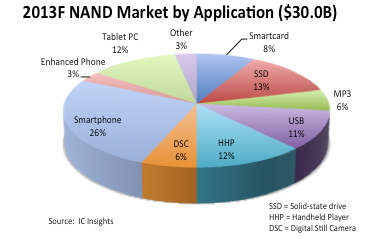 Tablets, Smartphones, and SSDs  NAND Flash Sales in 2013