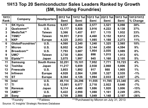 Top 20 Semiconductor Supplier Ranking