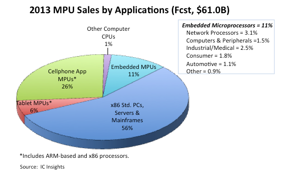 Tablet and Cellphone Processors Offset PC MPU Weakness
