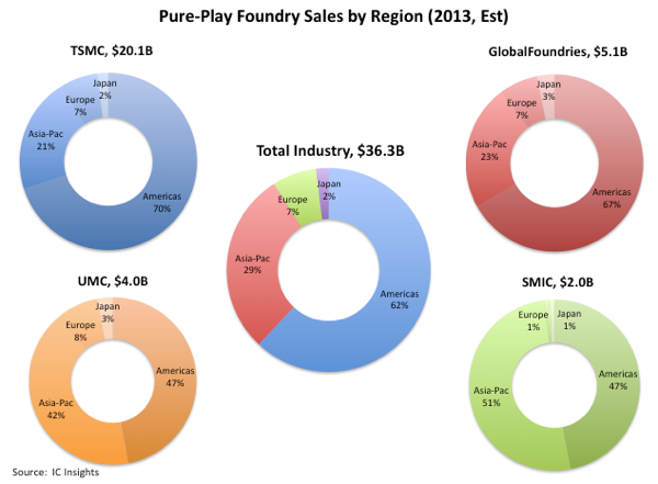 sales forecast in a foundry fab 2018-4-24  semi capex forecast to exceed $100b for the first time in 2018  fab costs, access to leading edge technology, etc)  with over 5x the foundry sales.