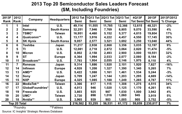 IC Insights Expects Big Changes to 2013 Top 20 Semi