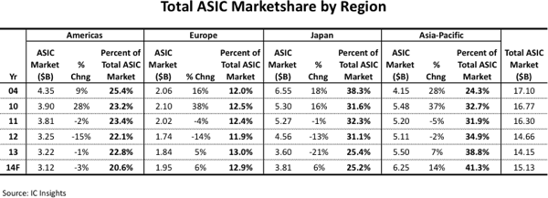 Asia Pacific Forecast to Strengthen Its Grip on Global ASIC