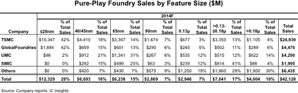 Foundries Use Small Feature Sizes to Boost Revenue per Wafer