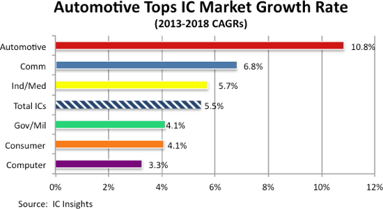 Industry Research Tag Automotive Amp Connected Car