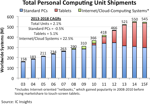 Tablet Shipments Lose Momentum