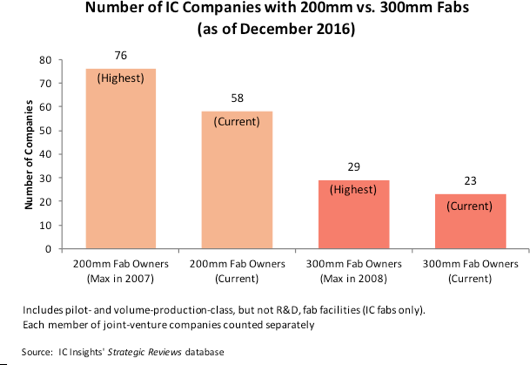 Number of IC Manufacturers Using 300mm Wafers Less than