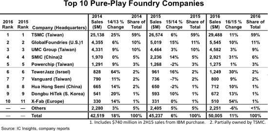 Pure-Play Foundry Market Surges 11% in 2016 to Reach $50