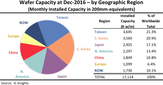 Taiwan Maintains Largest Share of Global IC Wafer Fab Capacity
