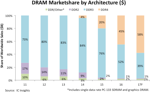 DDR4 Set to Account for Largest Share of DRAM Market by Architecture