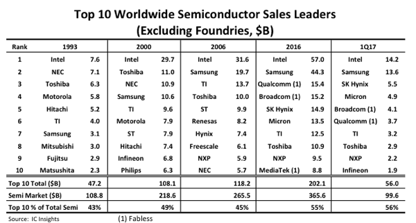 In Total The Top 10 Semiconductor Suppliers Represented 56 Of 1q17 Worldwide Market 99 6 Billion 2q17 Is Forecast To Be First