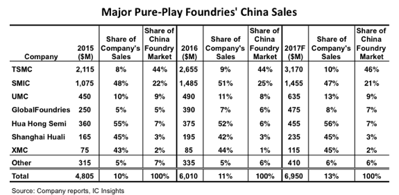 Pure-Play Foundries Boosting Their Presence in China