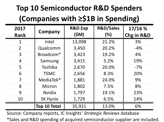 Top 10 Semiconductor R&D Spenders Increase Outlays 6% in