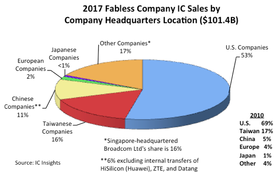 U S  Companies Maintain Largest Share of Fabless Company IC Sales