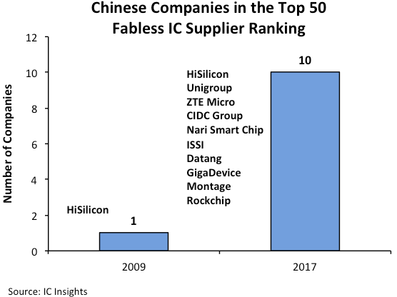 U.S. Companies Maintain Largest Share of Fabless Company ...