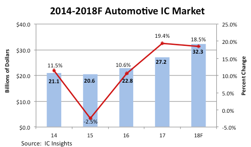 Automotive Semiconductor Market on Pace for Third