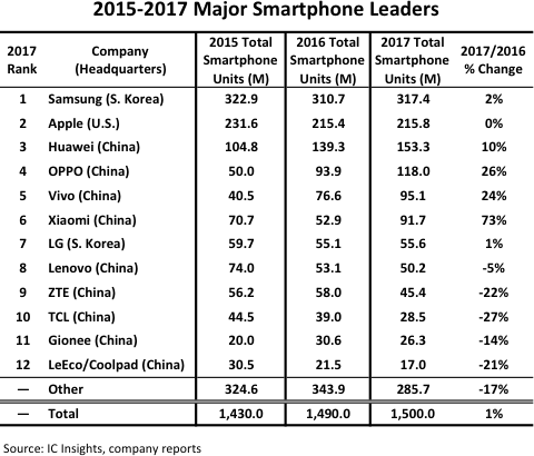 9 of the Top 12 Smartphone Suppliers Headquartered in China