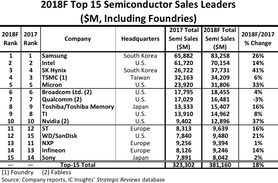 Nine Top-15 2018 Semi Suppliers Forecast to Post Double-Digit Gains