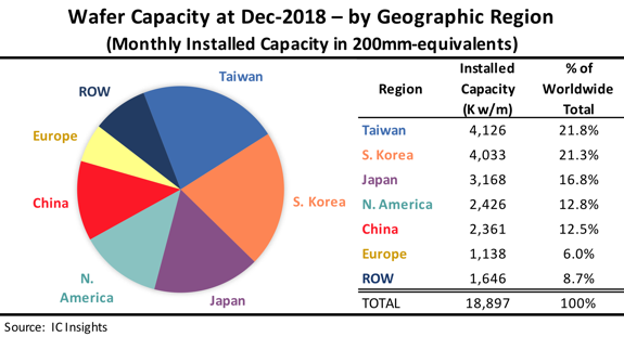 Taiwan Maintains The Largest Share of Global IC Wafer Fab