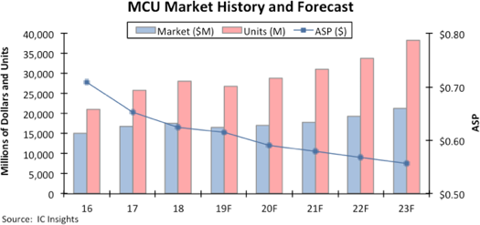 MCUs consumption and its sales in the market