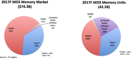 Section 7 flash and other non volatile memory